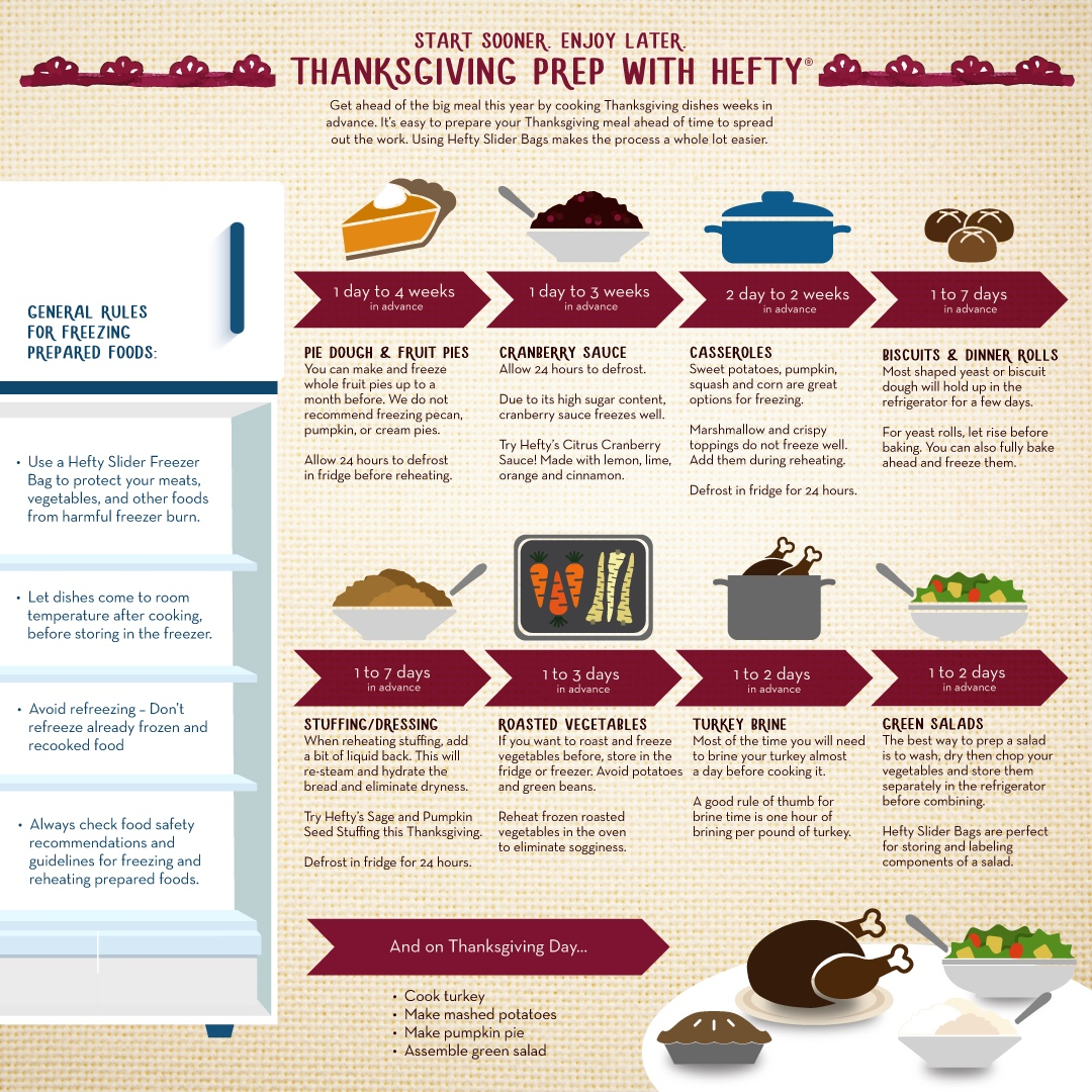 Hefty Thanksgiving Guide | Frankly Entertaining